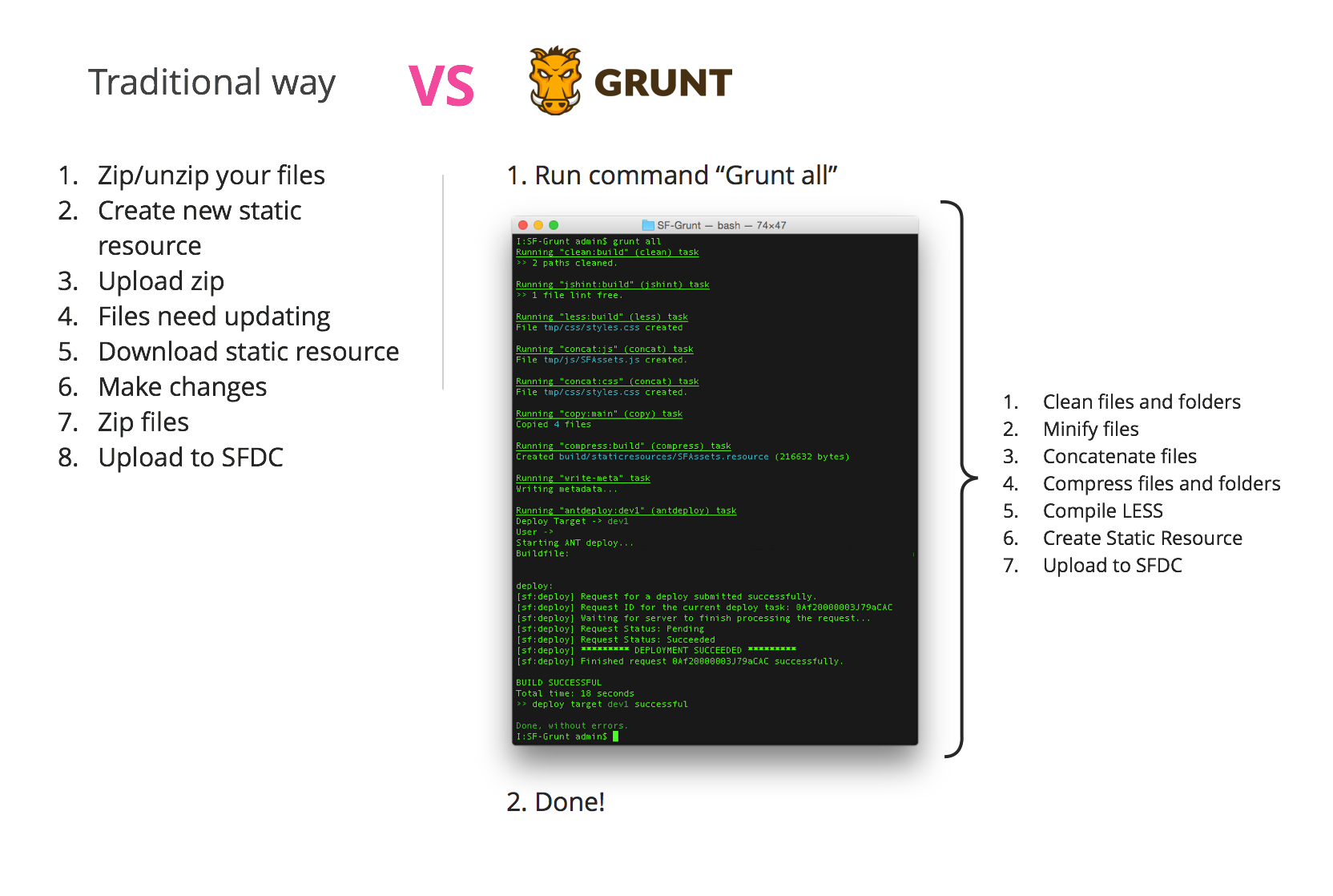 Supercharge your Salesforce development with GruntJS by Kim
